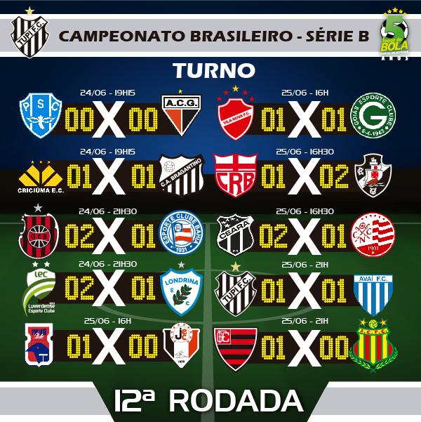 RESULTADOS 12A RODADA_TUPI CAMPEONATO BRASILEIRO SERIE B INSTAGRAM