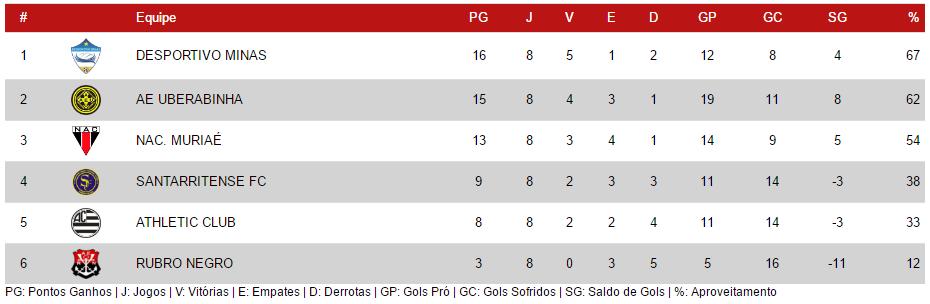 Equipe Sub-17 tem chances reais de conquistar o título na categoria Juvenil