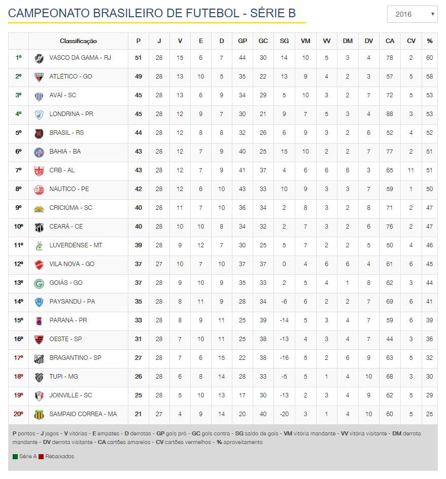classificacao-campeonato-brasileiro-serie-b