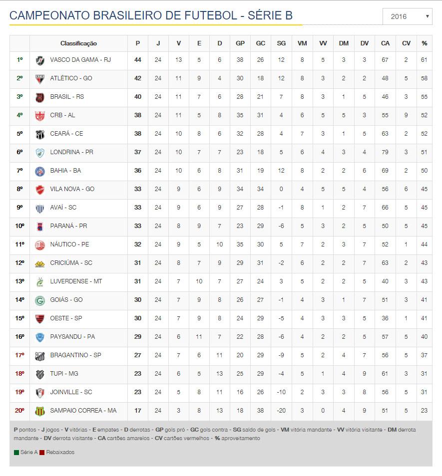 tabela-de-classificacao-campeonato-brasileiro-serie-b