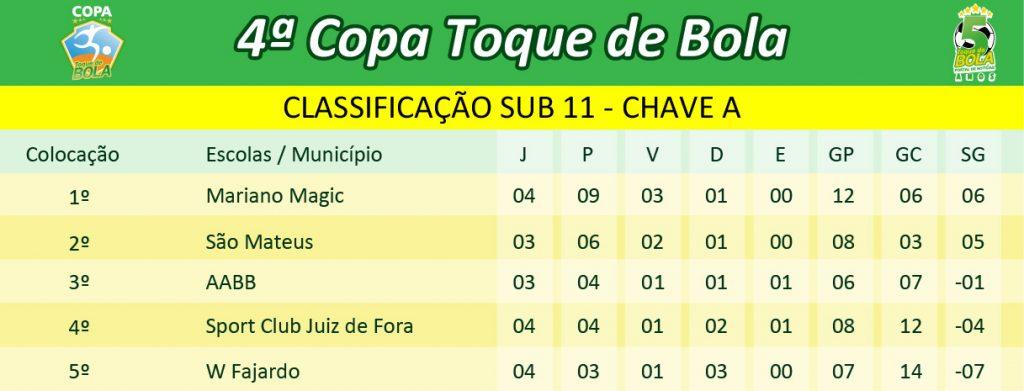 classificacao-4a-copa-toque-de-bola_sub-11-chave-a