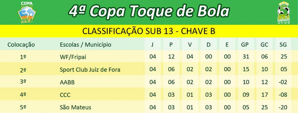 classificacao-4a-copa-toque-de-bola_sub-13-chave-b