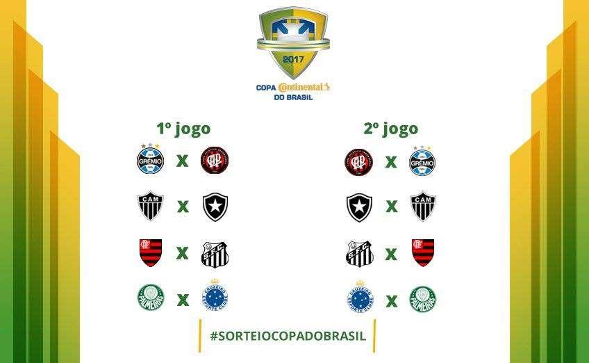 Read more about the article Copa do Brasil: Botafogo, Santos, Cruzeiro e Furacão decidem em casa