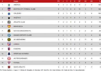Classificação do Mineiro sub-15