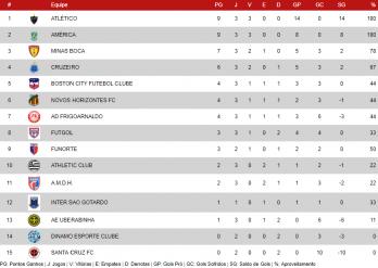 Classificação do Mineiro sub-17