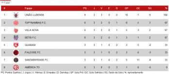 Classificação da 2ª Divisão do Mineiro sub-15