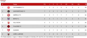 Classificação da 2ª Divisão do Mineiro sub-17