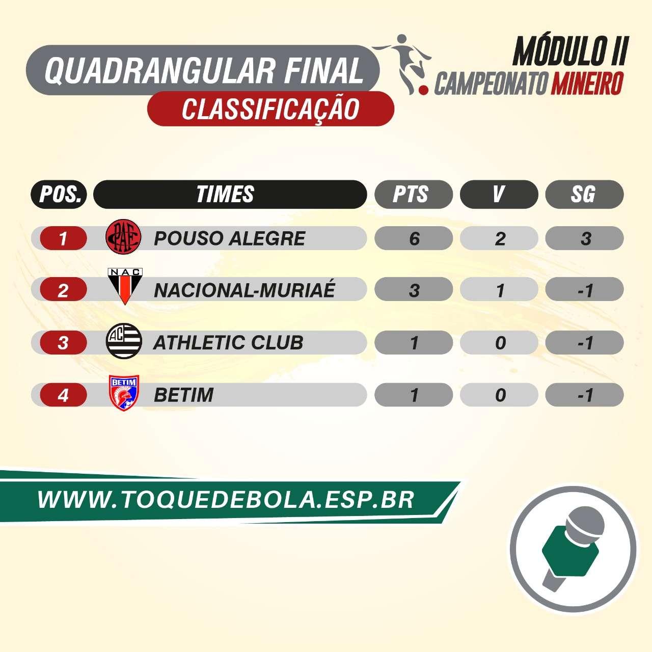 Módulo 2: Pouso Alegre amplia vantagem no quadrangular final!
