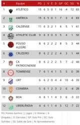 Caldense vence Atlético pelo Mineiro. América agradece